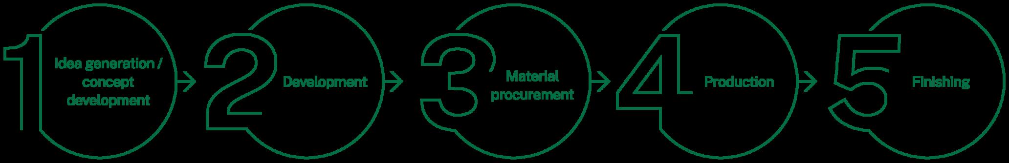 SNS Process Contract Manufacturer